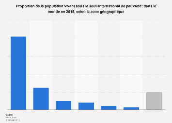 Part de la population en situation de pauvreté par région du monde 2015