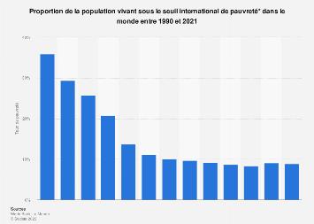 Part de la population en situation de pauvreté dans le monde 1990-2015