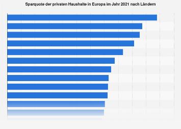 Sparquote der privaten Haushalte in Europa nach Ländern 2017