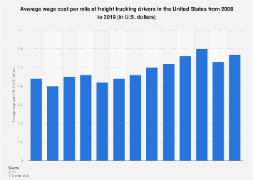 Freight trucking driver wages per mile in the U.S. 2008-2017