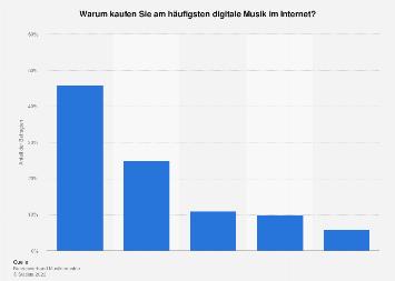 Gründe für den Kauf von digitaler Musik im Internet in Deutschland 2018