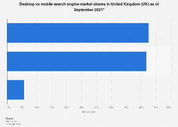 Search engine market shares in the United Kingdom August 2018, by platform