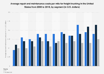 U S  freight trucking: repair and maintenance costs per mile