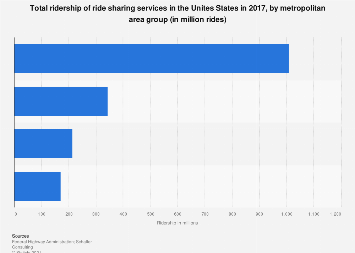 Total ridership of ride sharing services in the U.S. by metro area group 2017