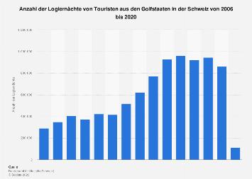 Logiernächte von Touristen aus den Golfstaaten in der Schweiz bis 2018