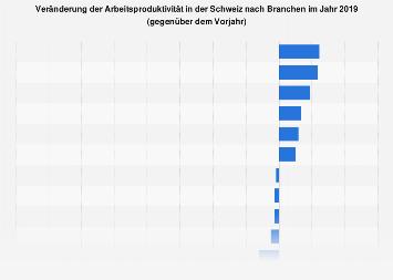 Veränderung der Arbeitsproduktivität in der Schweiz nach Branchen 2016