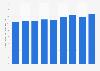 Umsatz im Straßengüterverkehr in Deutschland bis 2017