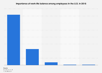 Importance of work-life balance among employees in the U.S. 2018