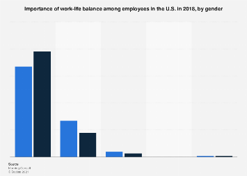 Importance of work-life balance among employees in the U.S. 2018, by gender