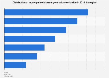 Global municipal solid waste generation share by region 2016