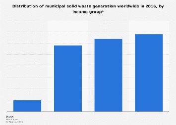 Global municipal solid waste generation share by income group 2016