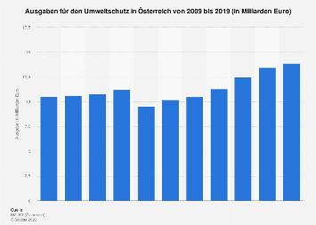 Ausgaben für den Umweltschutz in Österreich bis 2016