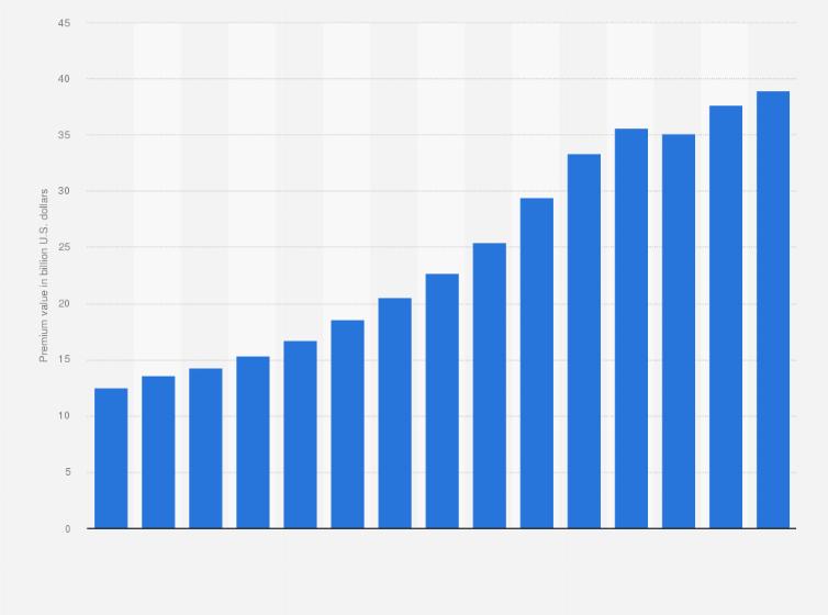 Geico Earned Premiums 2008 2019 Statista