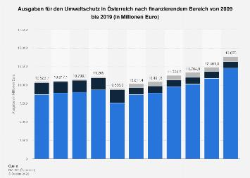 Ausgaben für den Umweltschutz in Österreich nach finanzierendem Bereich bis 2016