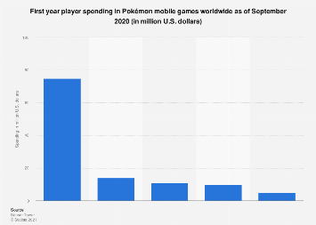 Mobile gross revenue of Pokémon titles worldwide in 2018