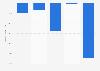 Profit/loss of Ablynx 2013-2017