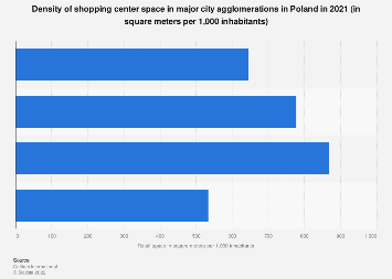 Retail space in shopping centers in Poland H1 2019, by major city