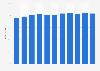 Anteil der Unternehmen mit Webseiten im Vereinigten Königreich bis 2018