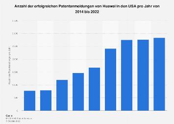 Anzahl der erfolgreichen US-Patentanmeldungen von Huawei bis 2018