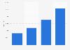 Number of customers of Knab 2015-2017