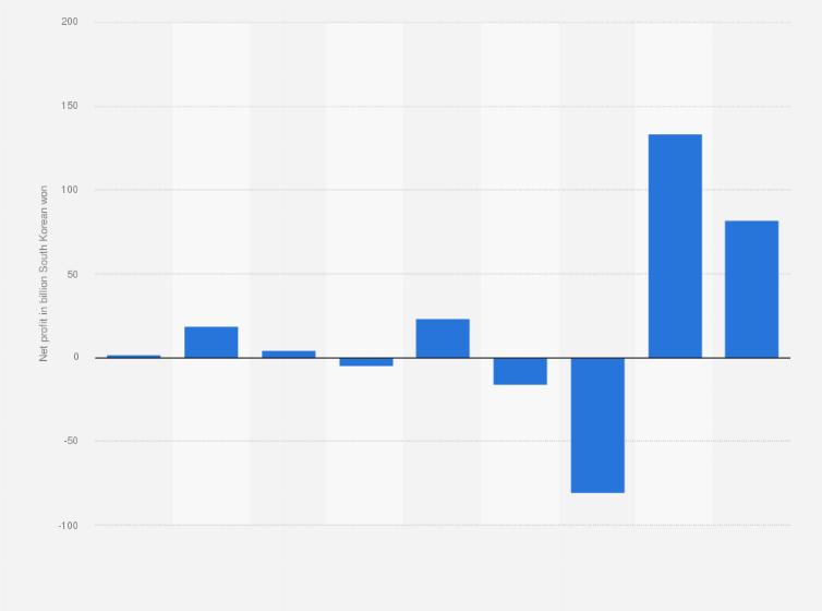 South Korea: SM Entertainment net profit 2015-2019   Statista