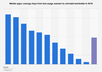 Average time period for deletion of mobile apps worldwide in 2018