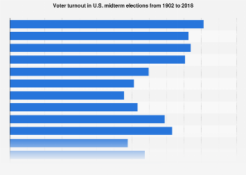 Voter turnout in U.S. midterm elections 1902-2014