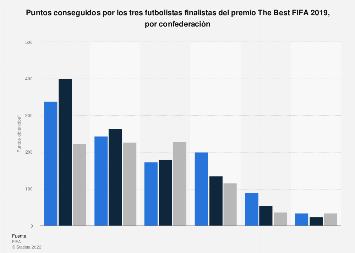 The Best FIFA 2018: puntos conseguidos por los tres finalistas según confederación