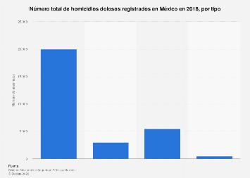 Homicidios dolosos registrados por tipo México 2018