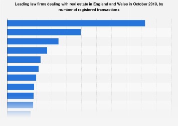 Leading real estate law firms in England and Wales 2018, by number of transactions