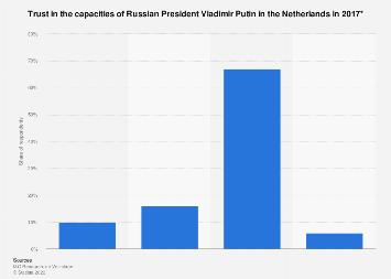 Trust in Vladimir Putin in the Netherlands 2017