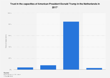Trust in Donald Trump in the Netherlands 2017