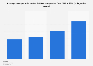 Argentina: average order value on the Hot Sale 2017-2019