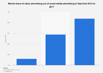 Italy: social media video advertising market share 2015-2017