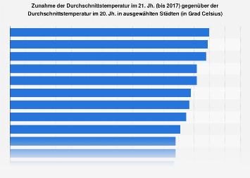 Temperaturanstieg in ausgewählten deutschen Städten 2017
