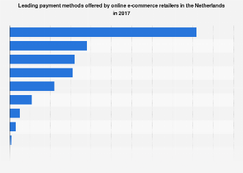 Leading payment methods offered by online stores in the Netherlands 2017