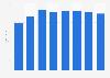 Umsatz der Hipp GmbH bis 2017