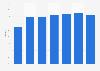 Occupancy rate of resort hotels in Tokyo in Japan 2011-2017
