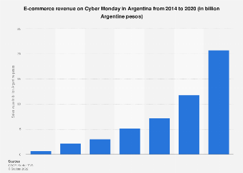 Argentina: e-commerce revenue on Cyber Monday 2014-2019