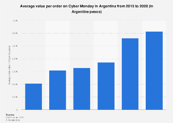 Argentina: average order value on Cyber Monday 2015-2019