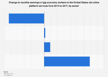 Change in monthly earnings of online platform gig workers by sector U.S. 2013-2017