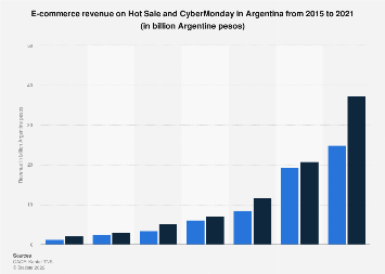 Argentina: e-commerce revenue on Cyber Monday & Hot Sale 2014-2018