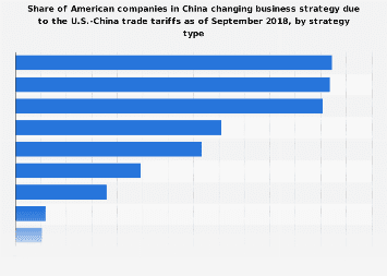 U.S. companies in China changing business strategy due to the U.S.-China tariffs 2018