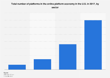 Total number of platforms in the online platform economy in the U.S. by sector 2017
