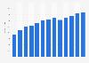 Gypsum product manufacturing revenue in the U.S. 2010-2022
