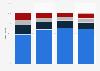 Share of participants generating platform income U.S. 2016