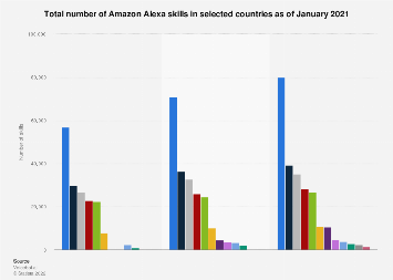 Amazon Alexa skills available in selected countries as of June 2019
