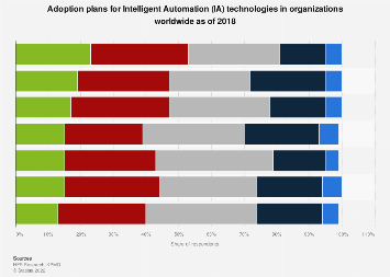 Intelligent Automation adoption plans in enterprise worldwide 2018