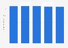 Gesamtauflage der Zeitungen weltweit bis 2016