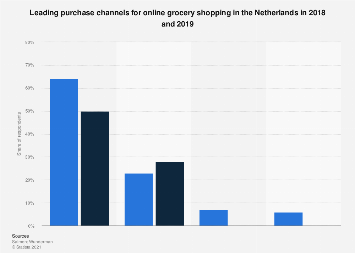 Online grocery shopping purchase channels in the Netherlands 2018